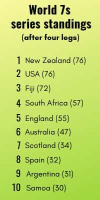 World 7s rugby series standings table banner